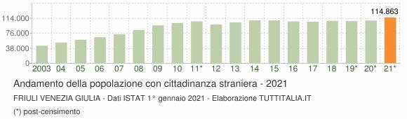 Grafico andamento popolazione stranieri Friuli Venezia Giulia