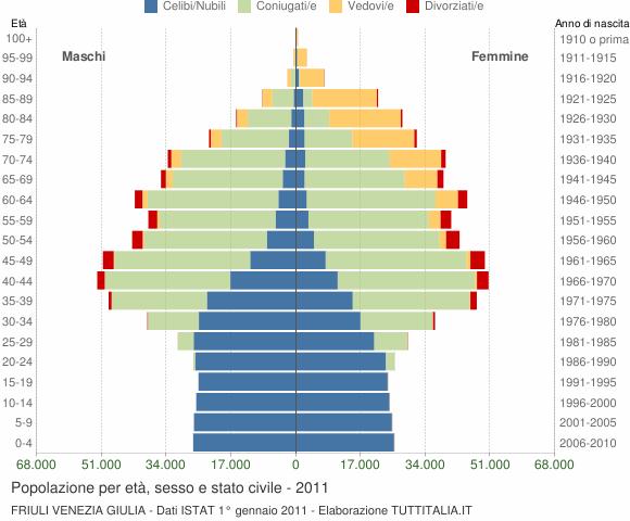 Grafico Popolazione per età, sesso e stato civile Friuli Venezia Giulia