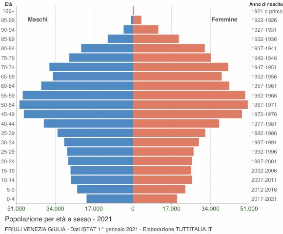 Grafico Popolazione per età e sesso Friuli Venezia Giulia