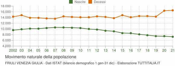 Grafico movimento naturale della popolazione Friuli Venezia Giulia