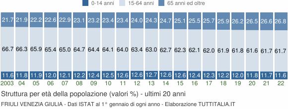 Grafico struttura della popolazione Friuli Venezia Giulia