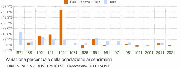 Grafico variazione percentuale della popolazione Friuli Venezia Giulia