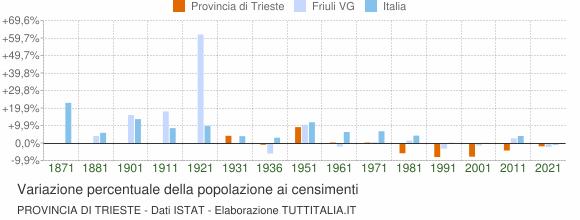 Grafico variazione percentuale della popolazione Provincia di Trieste