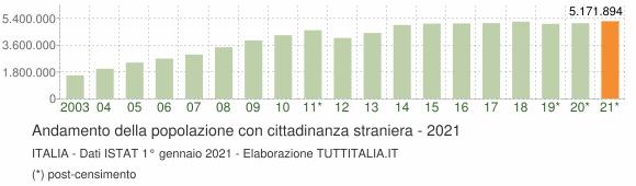 Grafico andamento popolazione stranieri Italia