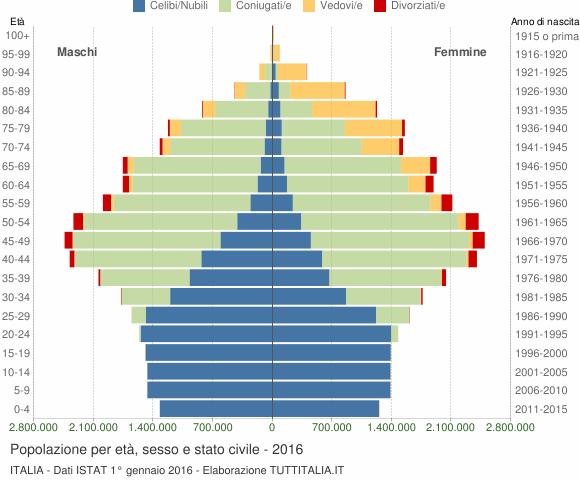 Popolazione per et sesso e stato civile 2016 italia for Numero abitanti di bari