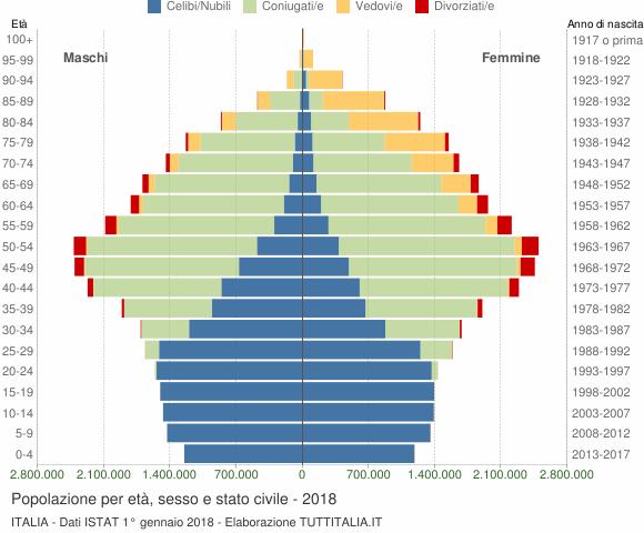 Popolazione per et sesso e stato civile 2018 italia for Numero di politici in italia