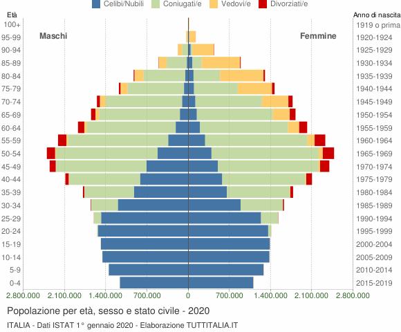 Grafico Popolazione per età, sesso e stato civile Italia