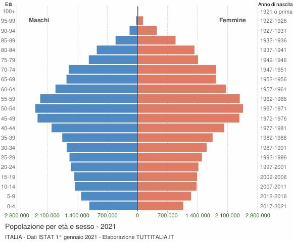 Grafico Popolazione per età e sesso Italia
