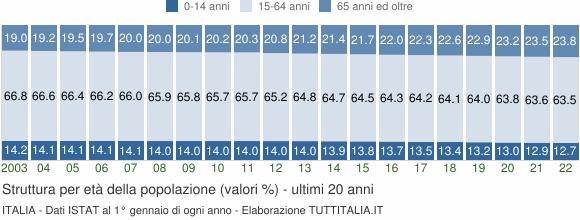 I dati Istat sulla struttura della popolazione italiana per età, gli ultra 65enni rappresentano ormai un quinto della popolazione