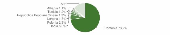 Grafico cittadinanza stranieri - Lanuvio 2018