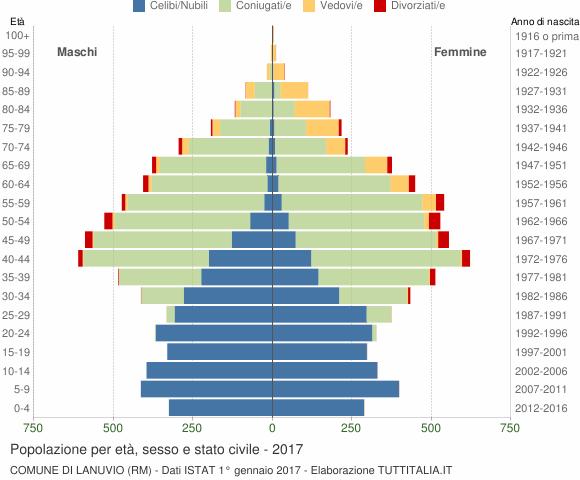 Grafico Popolazione per età, sesso e stato civile Comune di Lanuvio (RM)