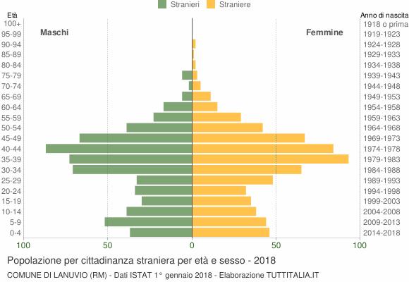 Grafico cittadini stranieri - Lanuvio 2018