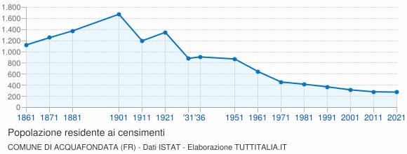 Grafico andamento storico popolazione Comune di Acquafondata (FR)