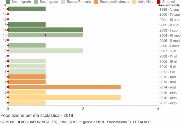 Grafico Popolazione in età scolastica - Acquafondata 2018
