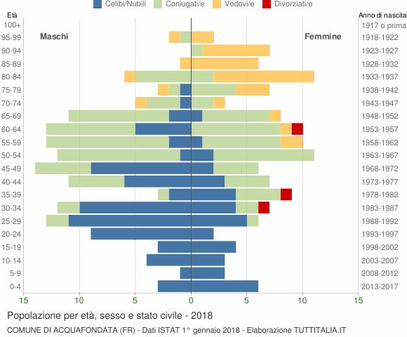 Grafico Popolazione per età, sesso e stato civile Comune di Acquafondata (FR)