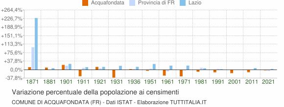 Grafico variazione percentuale della popolazione Comune di Acquafondata (FR)