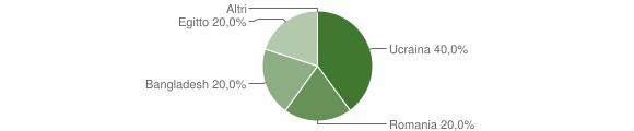 Grafico cittadinanza stranieri - Jenne 2019