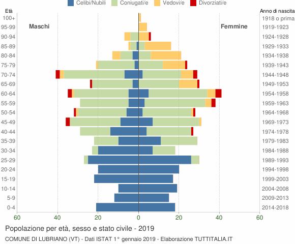 Grafico Popolazione per età, sesso e stato civile Comune di Lubriano (VT)