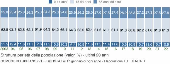 Grafico struttura della popolazione Comune di Lubriano (VT)