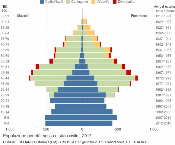 Grafico Popolazione per età, sesso e stato civile Comune di Fiano Romano (RM)