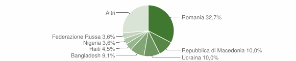 Grafico cittadinanza stranieri - Civitella d'Agliano 2019