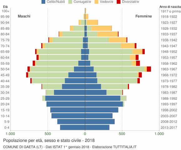 Grafico Popolazione per età, sesso e stato civile Comune di Gaeta (LT)