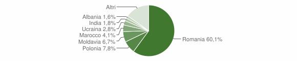 Grafico cittadinanza stranieri - Mazzano Romano 2018