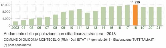 Grafico andamento popolazione stranieri Comune di Guidonia Montecelio (RM)