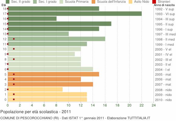 Grafico Popolazione in età scolastica - Pescorocchiano 2011