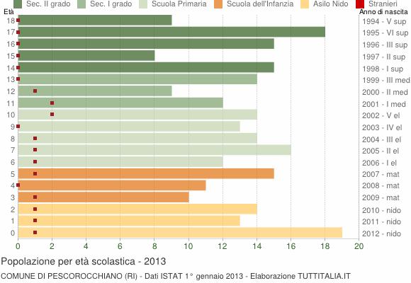 Grafico Popolazione in età scolastica - Pescorocchiano 2013