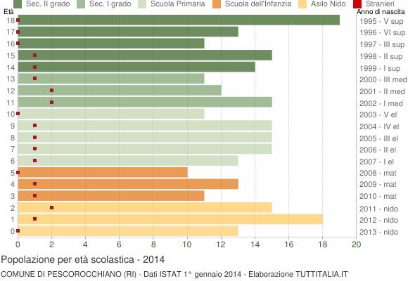 Grafico Popolazione in età scolastica - Pescorocchiano 2014