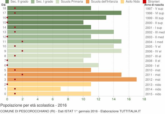 Grafico Popolazione in età scolastica - Pescorocchiano 2016