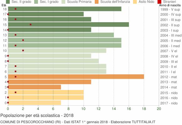 Grafico Popolazione in età scolastica - Pescorocchiano 2018