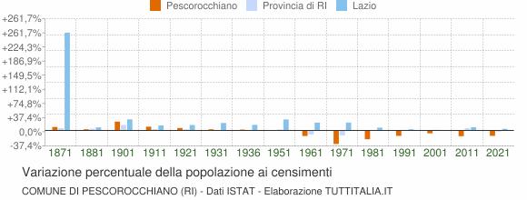 Grafico variazione percentuale della popolazione Comune di Pescorocchiano (RI)