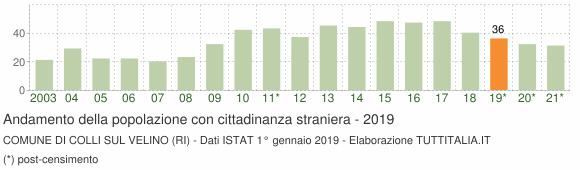 Grafico andamento popolazione stranieri Comune di Colli sul Velino (RI)