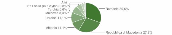 Grafico cittadinanza stranieri - Colli sul Velino 2019