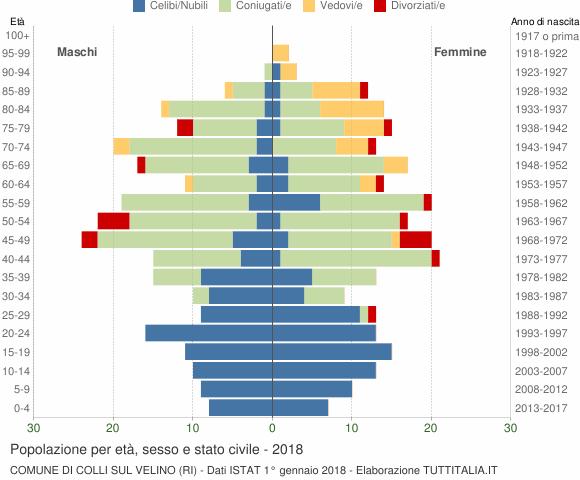 Grafico Popolazione per età, sesso e stato civile Comune di Colli sul Velino (RI)