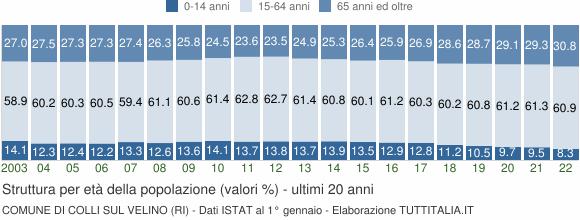 Grafico struttura della popolazione Comune di Colli sul Velino (RI)