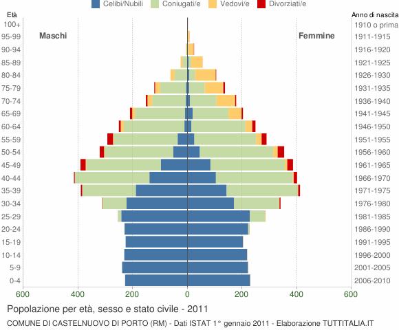 Grafico Popolazione per età, sesso e stato civile Comune di Castelnuovo di Porto (RM)