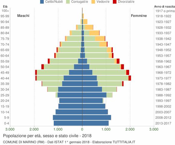 Grafico Popolazione per età, sesso e stato civile Comune di Marino (RM)