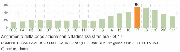 Grafico andamento popolazione stranieri Comune di Sant'Ambrogio sul Garigliano (FR)