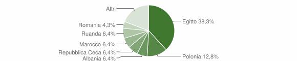 Grafico cittadinanza stranieri - Sant'Ambrogio sul Garigliano 2019
