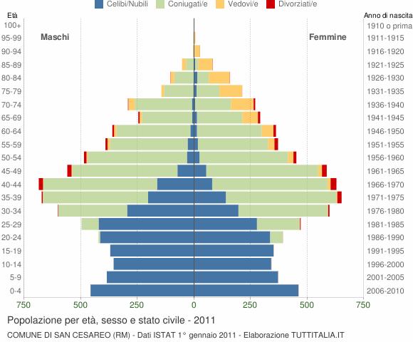 Grafico Popolazione per età, sesso e stato civile Comune di San Cesareo (RM)