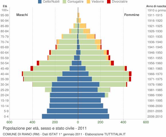 Grafico Popolazione per età, sesso e stato civile Comune di Riano (RM)