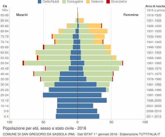 Grafico Popolazione per età, sesso e stato civile Comune di San Gregorio da Sassola (RM)