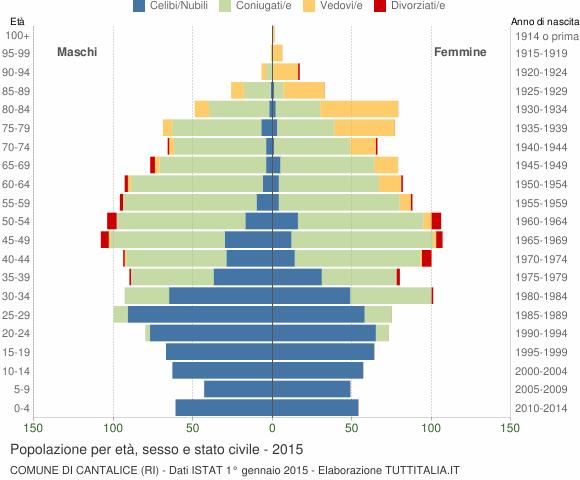 Grafico Popolazione per età, sesso e stato civile Comune di Cantalice (RI)