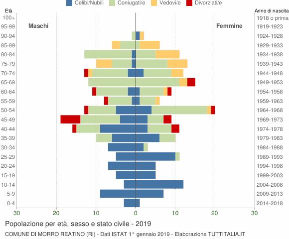 Grafico Popolazione per età, sesso e stato civile Comune di Morro Reatino (RI)