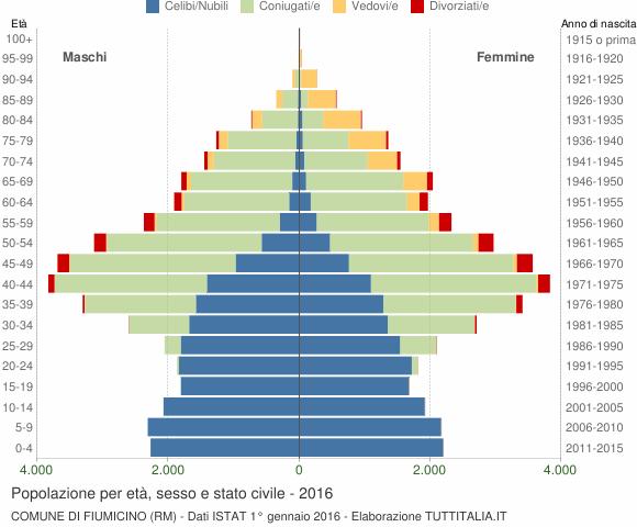 Grafico Popolazione per età, sesso e stato civile Comune di Fiumicino (RM)
