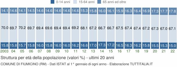 Grafico struttura della popolazione Comune di Fiumicino (RM)