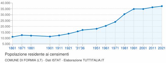 Grafico andamento storico popolazione Comune di Formia (LT)